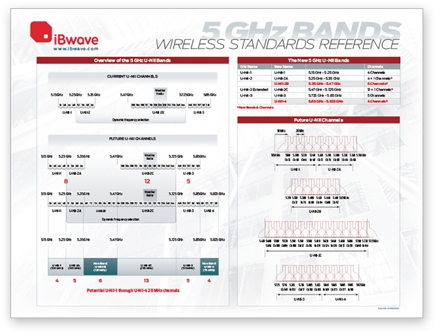 5 GHz Bands wireless reference poster