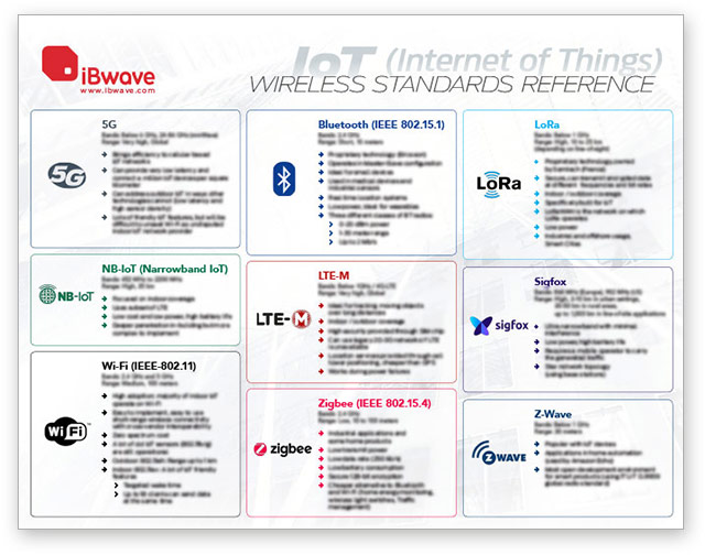 IoT Wireless reference poster