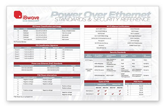 Power-Over-Ethernet Wireless Reference Poster