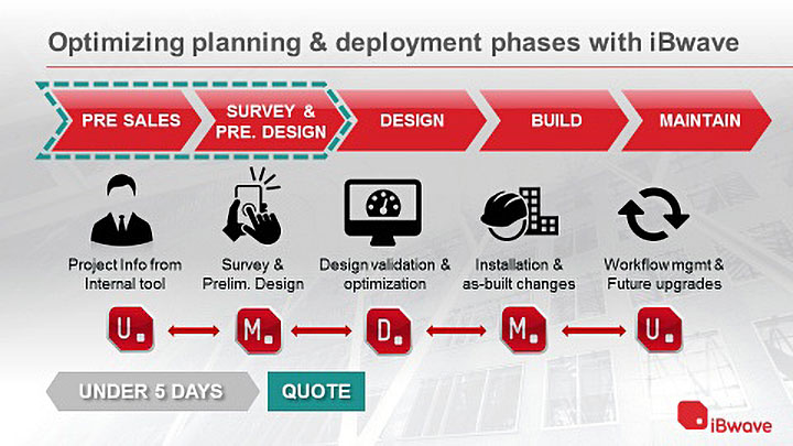 Optimizing planning & deployment phases with iBwave