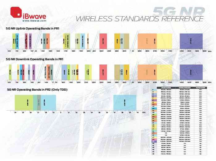 5G NR wireless reference poster 2