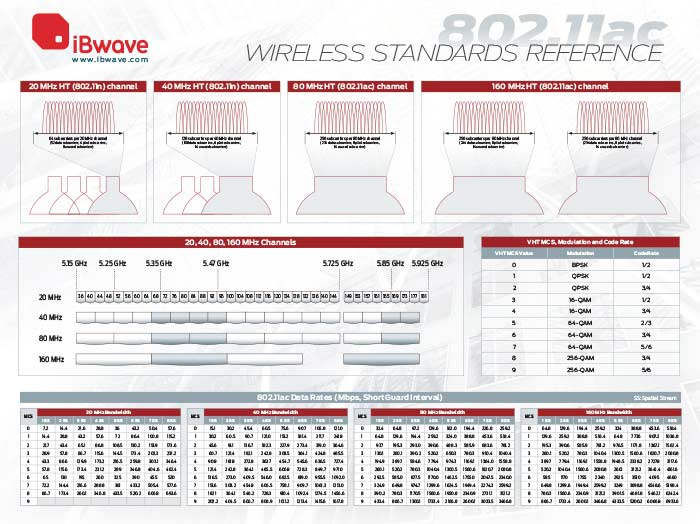 802.11ac wireless reference poster