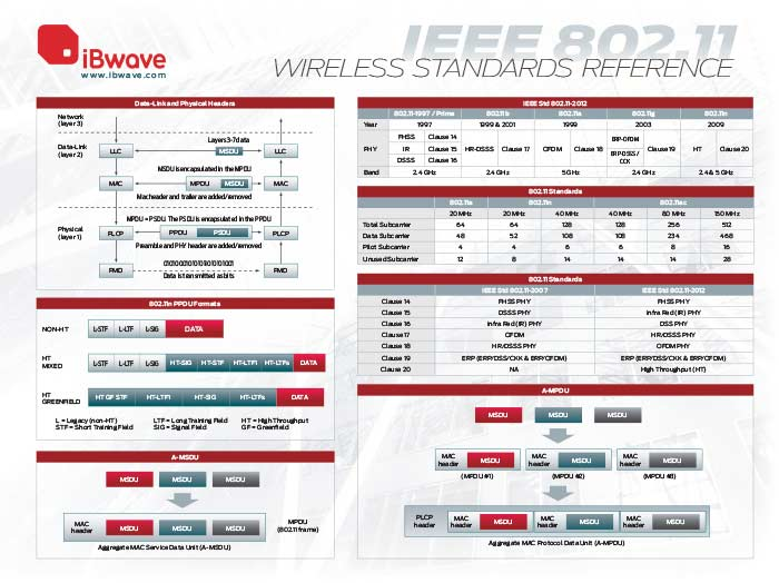 IEEE 802.11 wireless reference poster