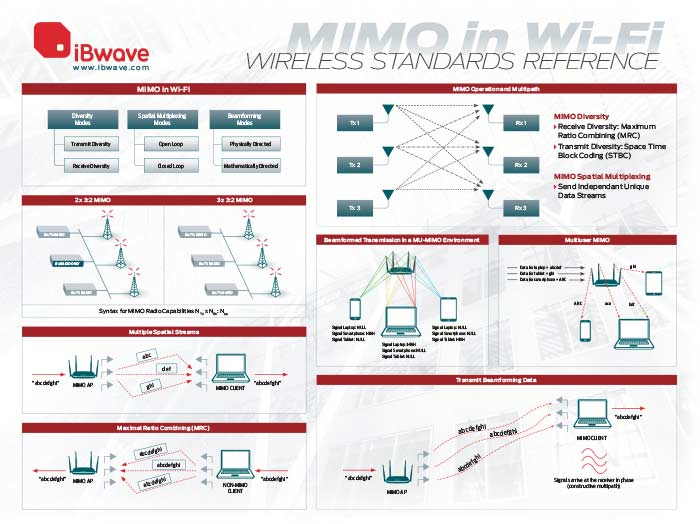 MIMO in Wi-Fi wireless reference poster
