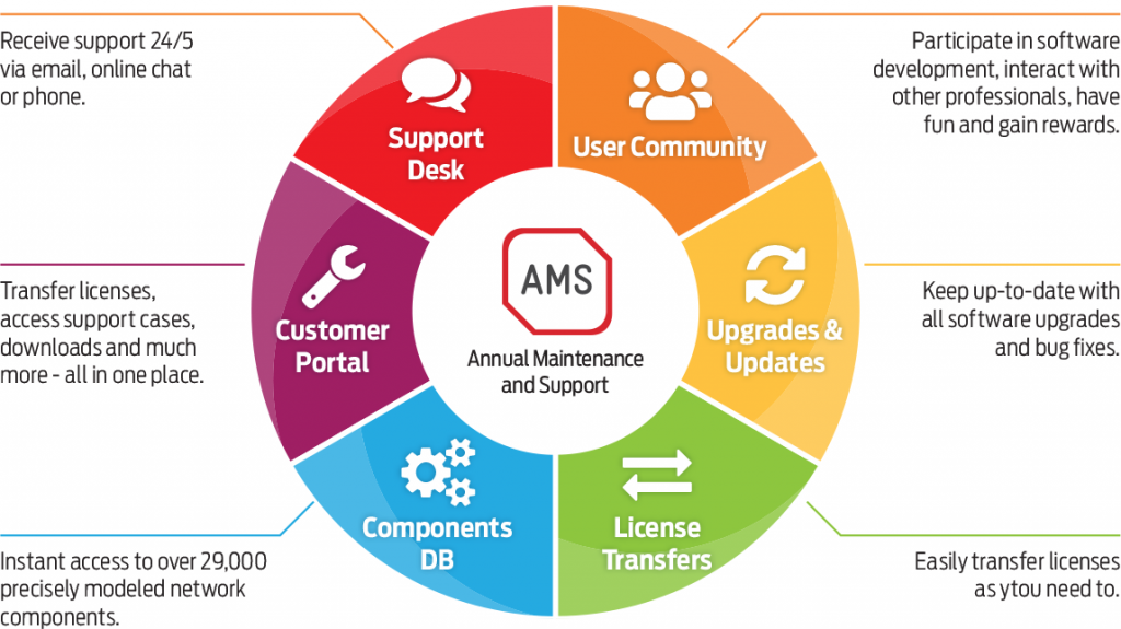 iBwave Annual Maintenance & Support (AMS)