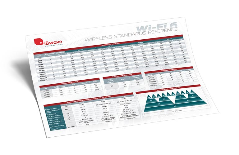 Wi-Fi 6 wireless reference poster