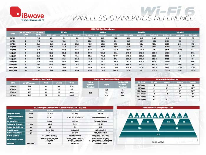 Wi-Fi 6 wireless reference poster 1