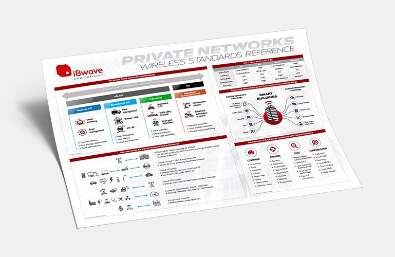 Private Networks wireless reference poster